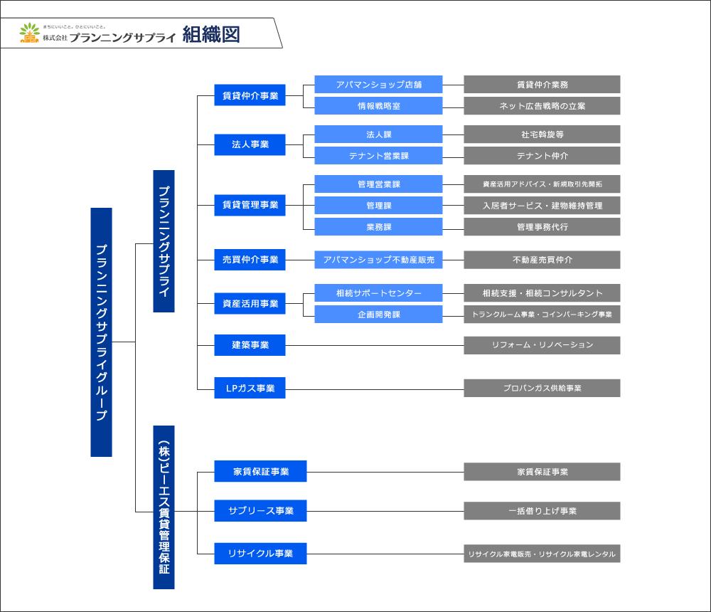 株式会社プランニングサプライ 組織図